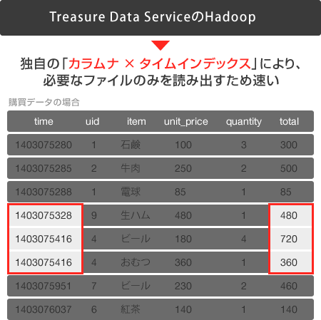 Treasure Data Serviceのhadoop