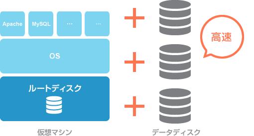 ボリュームとは | クラウド・データセンター用語集/IDCフロンティア