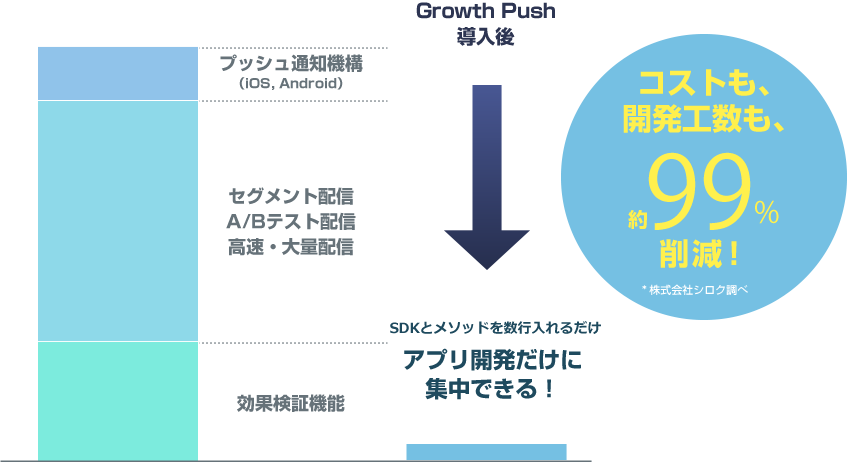 Growth Pushサービス概要