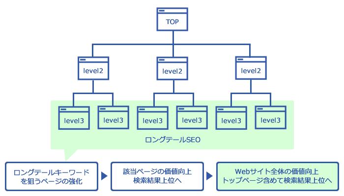 (図4)ロングテールSEO