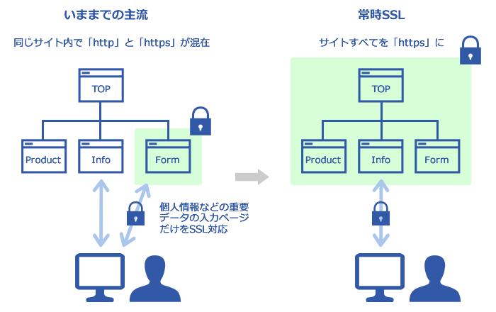 (図1)これまでの主流と常時SSLの違い