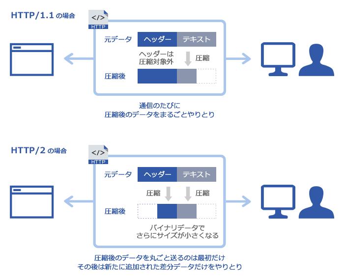 (図1)HTTPの圧縮イメージ