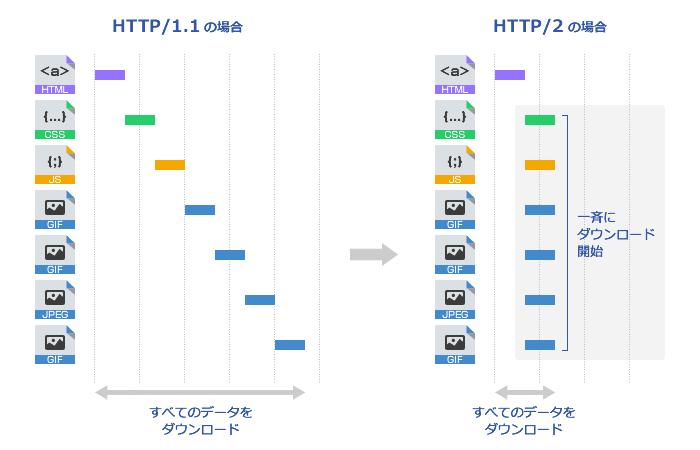 (図2)接続の多重化イメージ