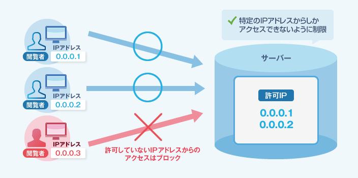 レンタルサーバー機能WEBアクセス制限