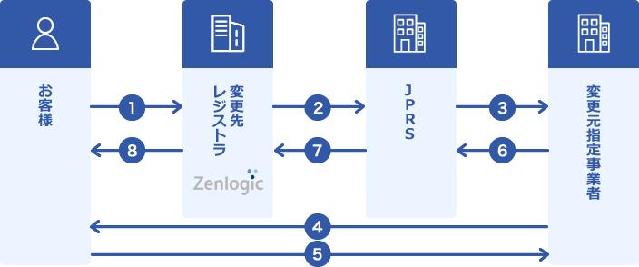 ドメイン 汎用 jp