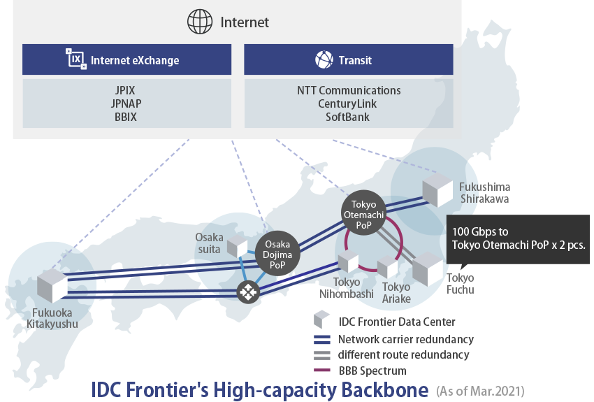 Image of IDC Frontier's high-capacity backbone