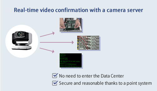 No need to enter the Data Center! Freedom from care by the point system/provision of a camera server as standard