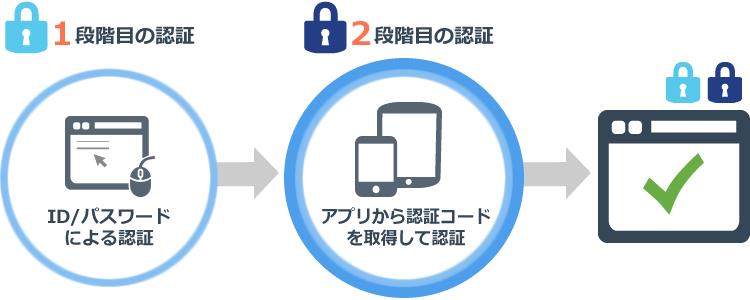 IDCFクラウド仕様【 2 段階認証...