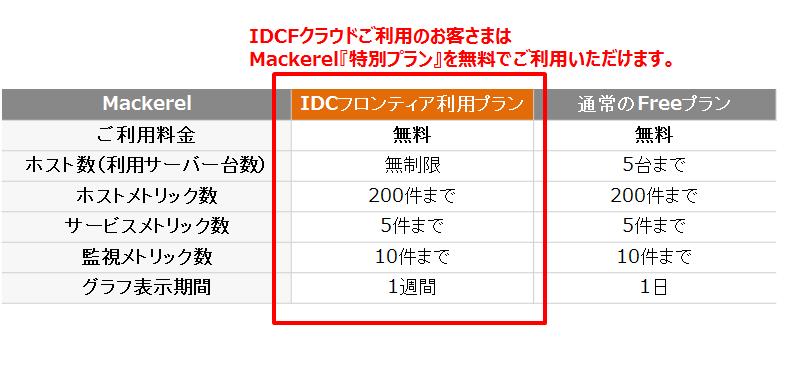 MackerelIDCフロンティアプラン比較表