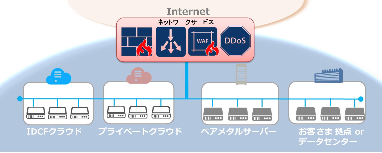 さまざまなネットワーク構成でご利用いただけます