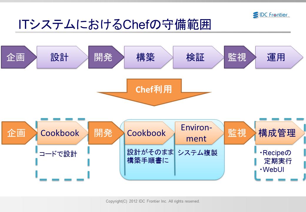 ITシステム管理におけるChefの守備範囲