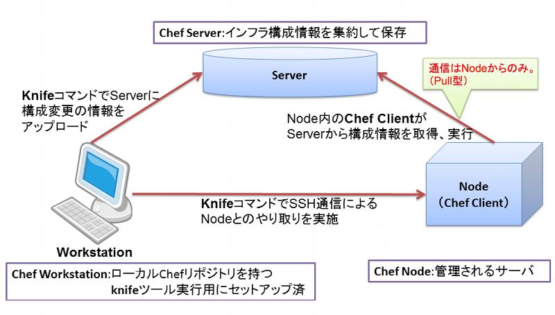 Chefの3つの役割相関図