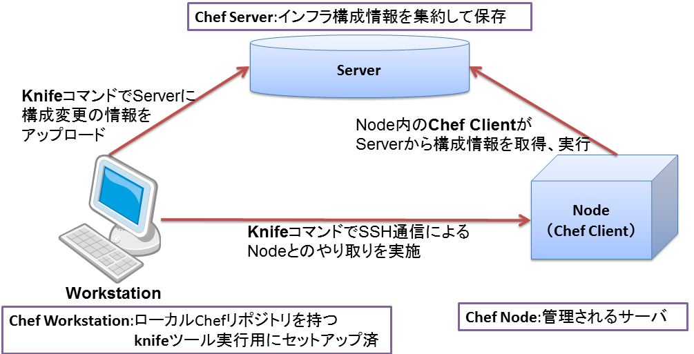 Chefの役割