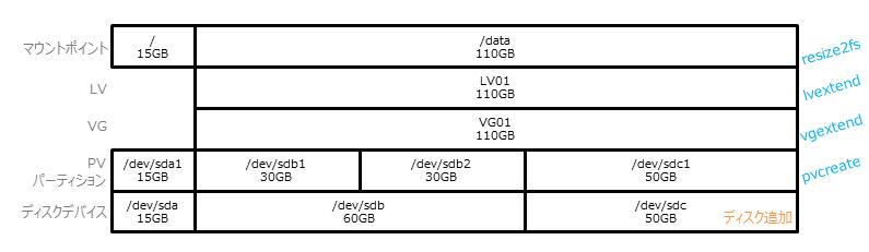 LVM_3rd_step